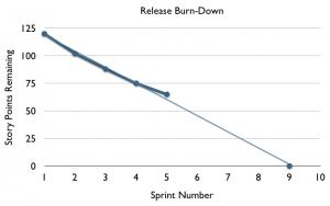 Release Burn-Down Chart