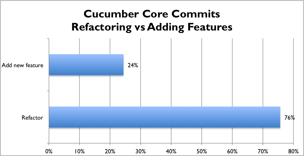 Refactoring vs Feature Adding Commits